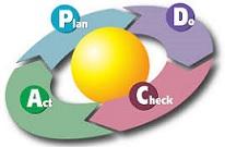 Manage jezelf met de PDCA cirkel!